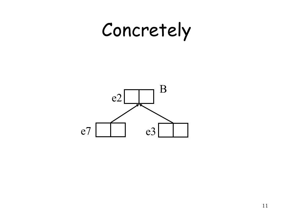 11 Concretely e3 e7 e2 B