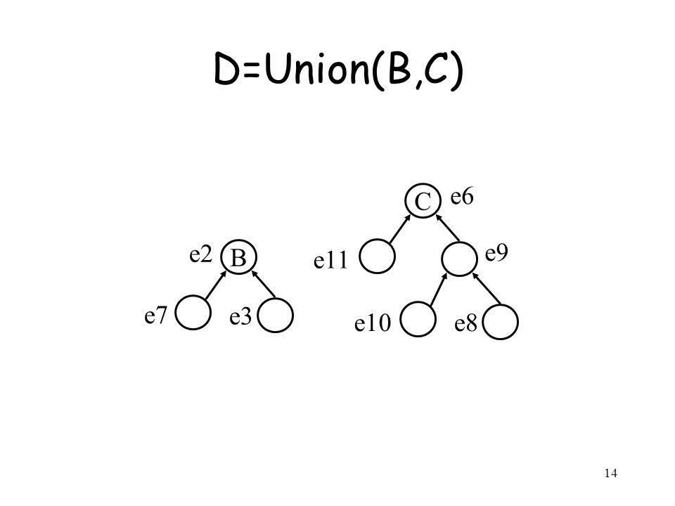 14 D=Union(B,C) B e2 e3 e7 C e6 e9 e11 e8e10