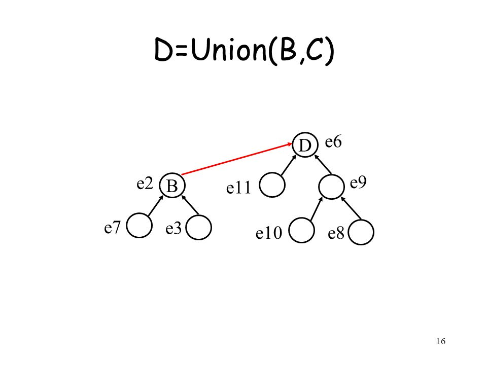 16 D=Union(B,C) B e2 e3 e7 D e6 e9 e11 e8e10