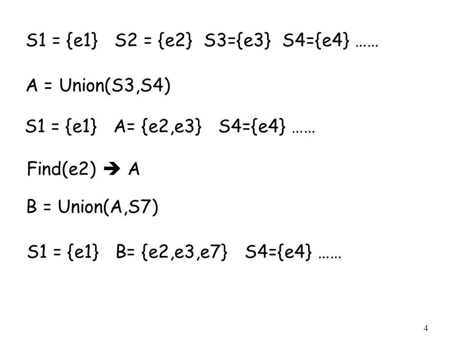 4 S1 = {e1} S2 = {e2} S3={e3} S4={e4} …… S1 = {e1} A= {e2,e3} S4={e4} …… A = Union(S3,S4) Find(e2)  A B = Union(A,S7) S1 = {e1} B= {e2,e3,e7} S4={e4} ……