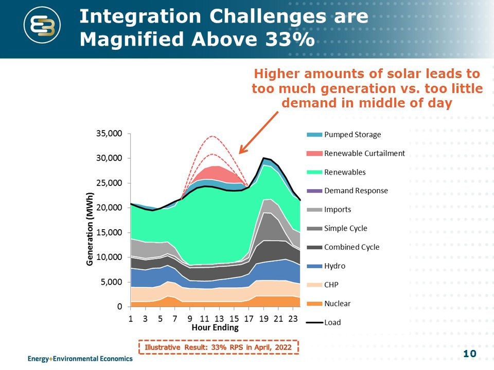 10 Integration Challenges are Magnified Above 33% Higher amounts of solar leads to too much generation vs. too little demand in middle of day