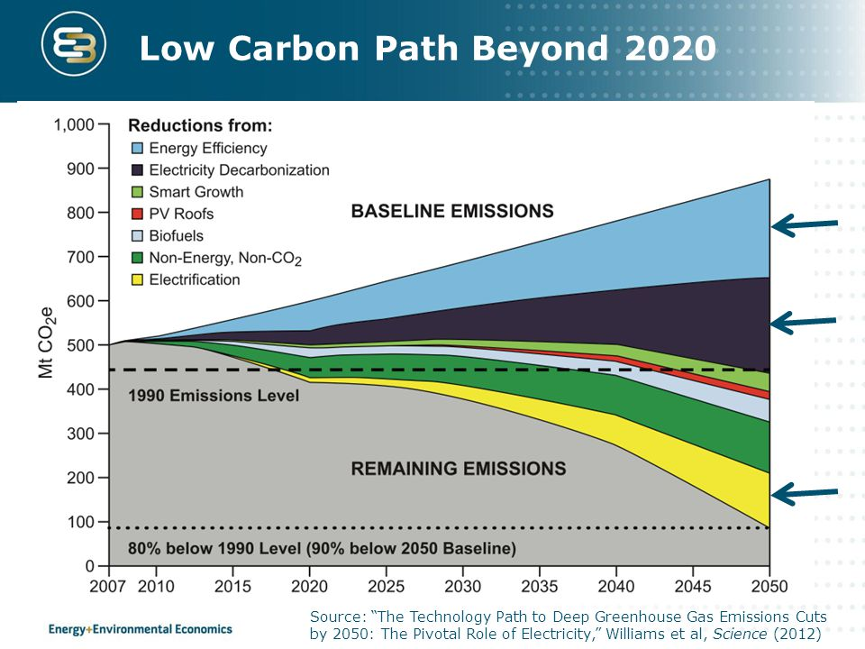 "Low Carbon Path Beyond 2020 Source: ""The Technology Path to Deep Greenhouse Gas Emissions Cuts by 2050: The Pivotal Role of Electricity,"" Williams et"