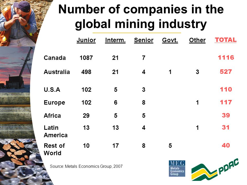 Number of companies in the global mining industry JuniorInterm.SeniorGovt.Other TOTAL Canada1087217 1116 Australia49821413 527 U.S.A10253 110 Europe102681 117 Africa2955 39 Latin America 13 41 31 Rest of World 101785 40 Source: Metals Economics Group, 2007