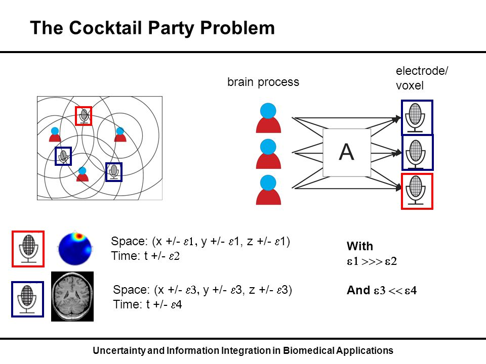 Uncertainty and Information Integration in Biomedical Applications The Cocktail Party Problem brain process electrode/ voxel Space: (x +/-  y +/-  1, z +/-  1) Time: t +/-  Space: (x +/-  y +/-  3, z +/-  3) Time: t +/-  With  And 