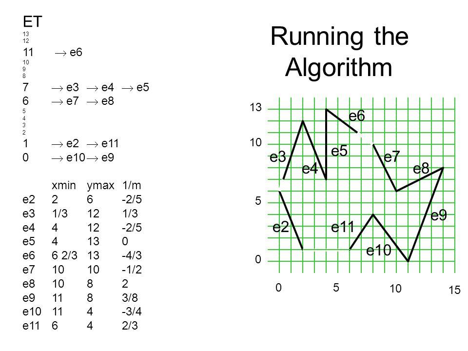 Running the Algorithm e2 e3 e4 e5 e6 e7 e8 e9 e10 e11 0 5 10 13 ET 13 12 11  e6 10 9 8 7  e3  e4  e5 6  e7  e8 5 4 3 2 1  e2  e11 0  e10  e9 xminymax1/m e226-2/5 e31/3 121/3 e4412-2/5 e54130 e66 2/313-4/3 e71010-1/2 e81082 e91183/8 e10114-3/4 e11642/3 5 0 10 15