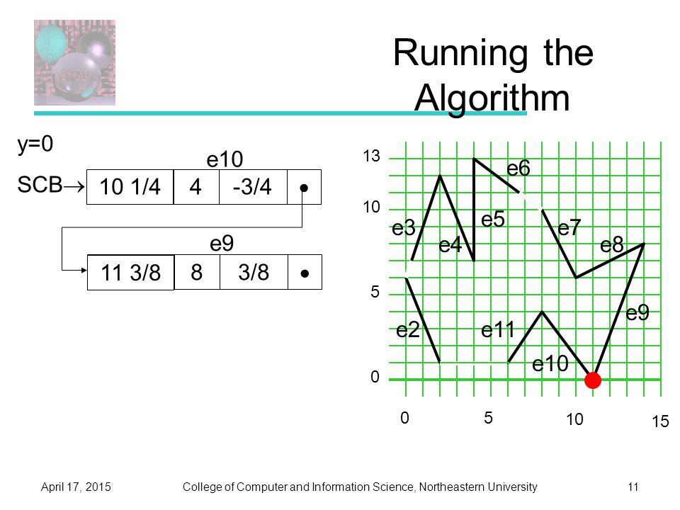 College of Computer and Information Science, Northeastern UniversityApril 17, 201511 Running the Algorithm e2 e3 e4 e5 e6 e7 e8 e9 e10 e11 0 5 10 13 5