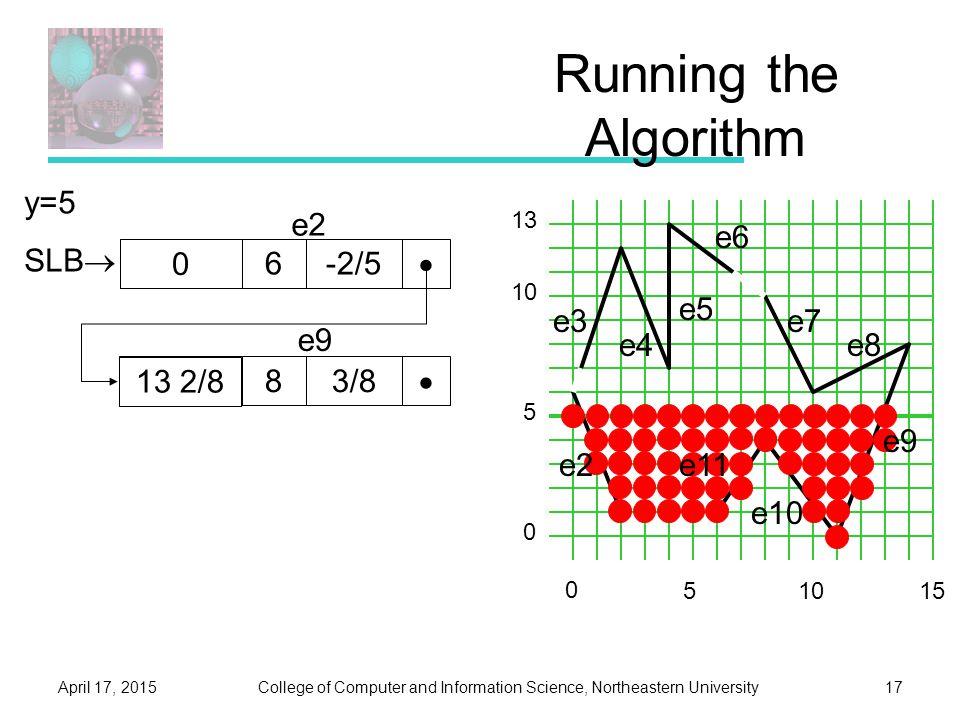 College of Computer and Information Science, Northeastern UniversityApril 17, 201517 Running the Algorithm e3 e4 e5 e6 e7 e8 0 5 10 13 5 0 1015 y=5 SLB  2/56-2/5  e2 12 7/883/8  e9 13 2/8 0 e2e11 e10 e9
