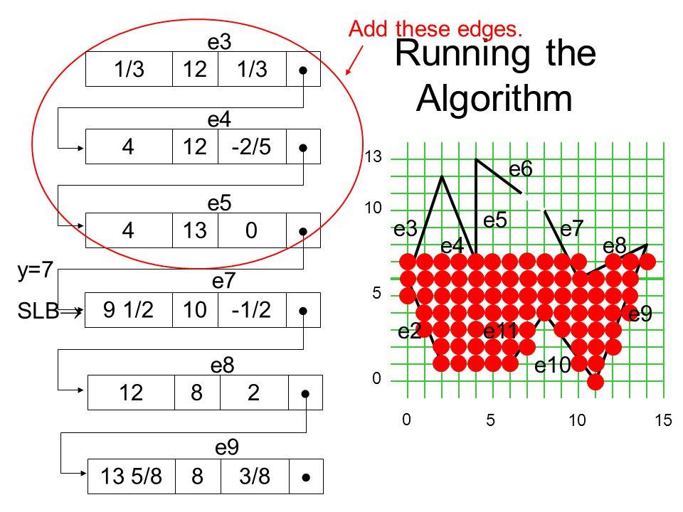 Running the Algorithm e3 e4 e5 e6 e7 e8 0 5 10 13 5 0 1015 y=7 SLB  4130  e5 9 1/210-1/2  e7 e2e11 e10 e9 1282  e8 13 5/883/8  e9 Add these edges.