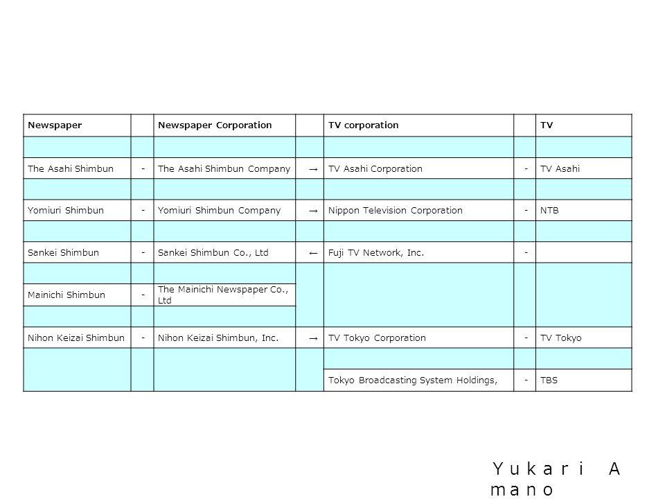 Newspaper Newspaper Corporation TV corporation TV The Asahi Shimbun -The Asahi Shimbun Company → TV Asahi Corporation -TV Asahi Yomiuri Shimbun -Yomiuri Shimbun Company → Nippon Television Corporation -NTB Sankei Shimbun -Sankei Shimbun Co., Ltd ← Fuji TV Network, Inc.