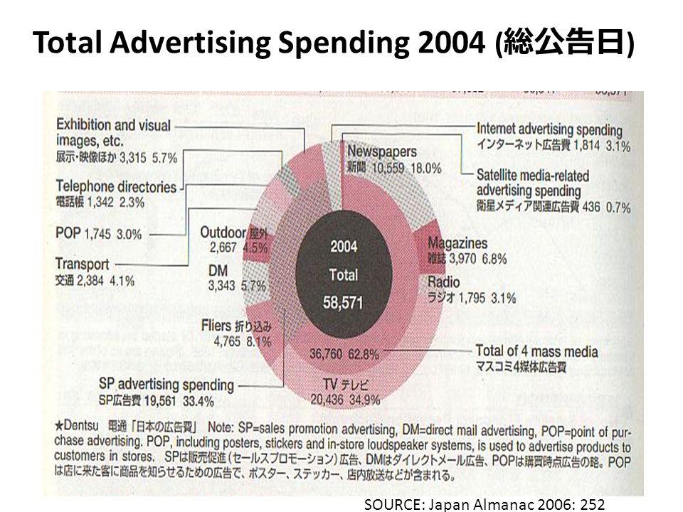 Total Advertising Spending 2004 ( 総公告日 ) SOURCE: Japan Almanac 2006: 252