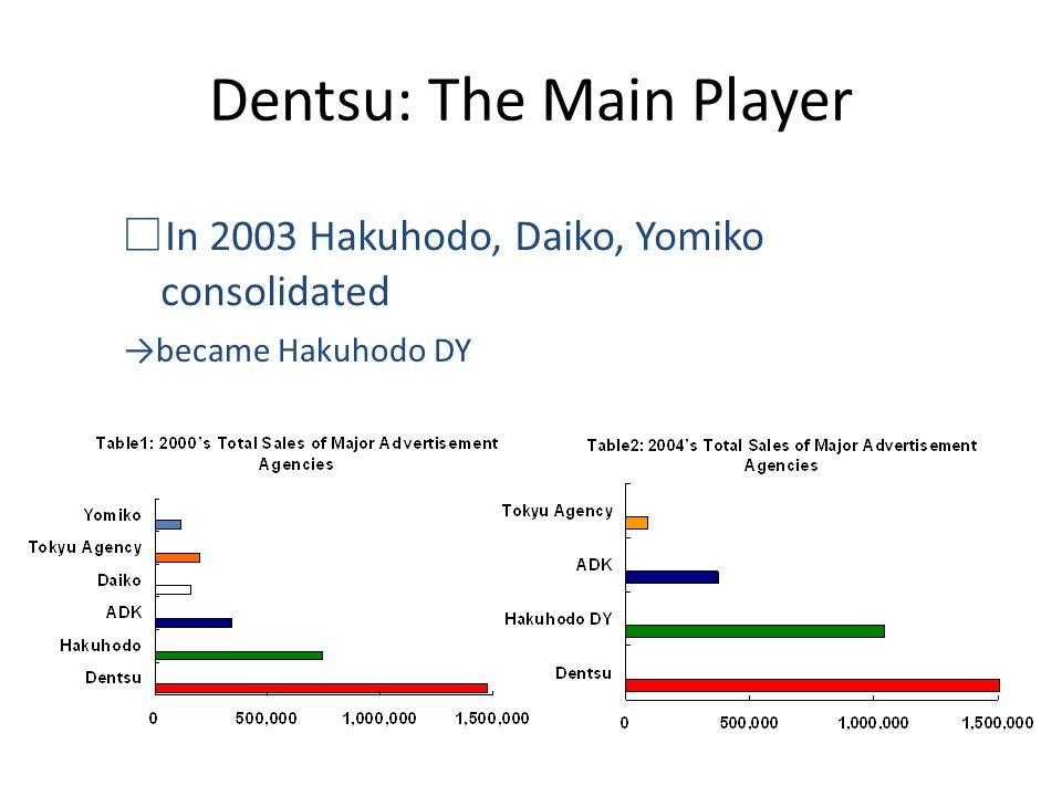□ In 2003 Hakuhodo, Daiko, Yomiko consolidated →became Hakuhodo DY Dentsu: The Main Player
