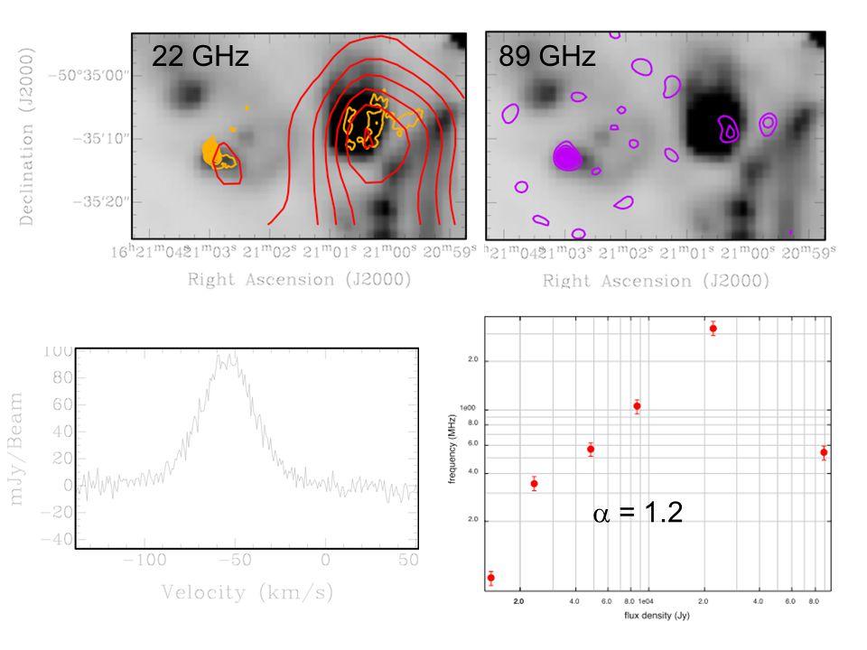 Source C SED  = 1.2 22 GHz89 GHz