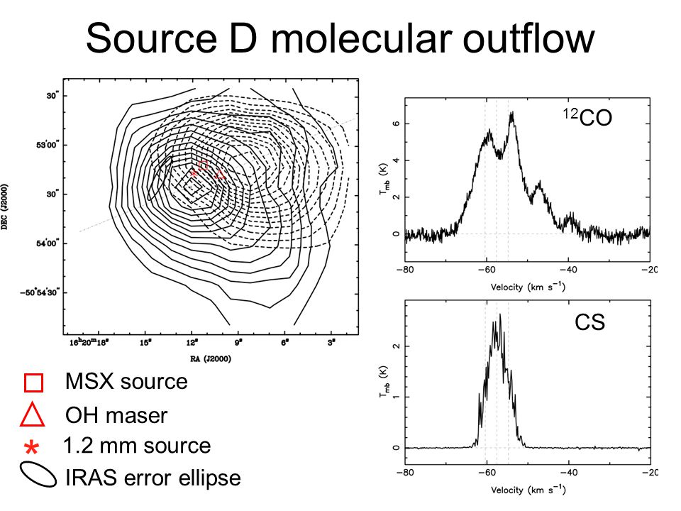Source D molecular outflow * MSX source OH maser 1.2 mm source IRAS error ellipse 12 CO CS