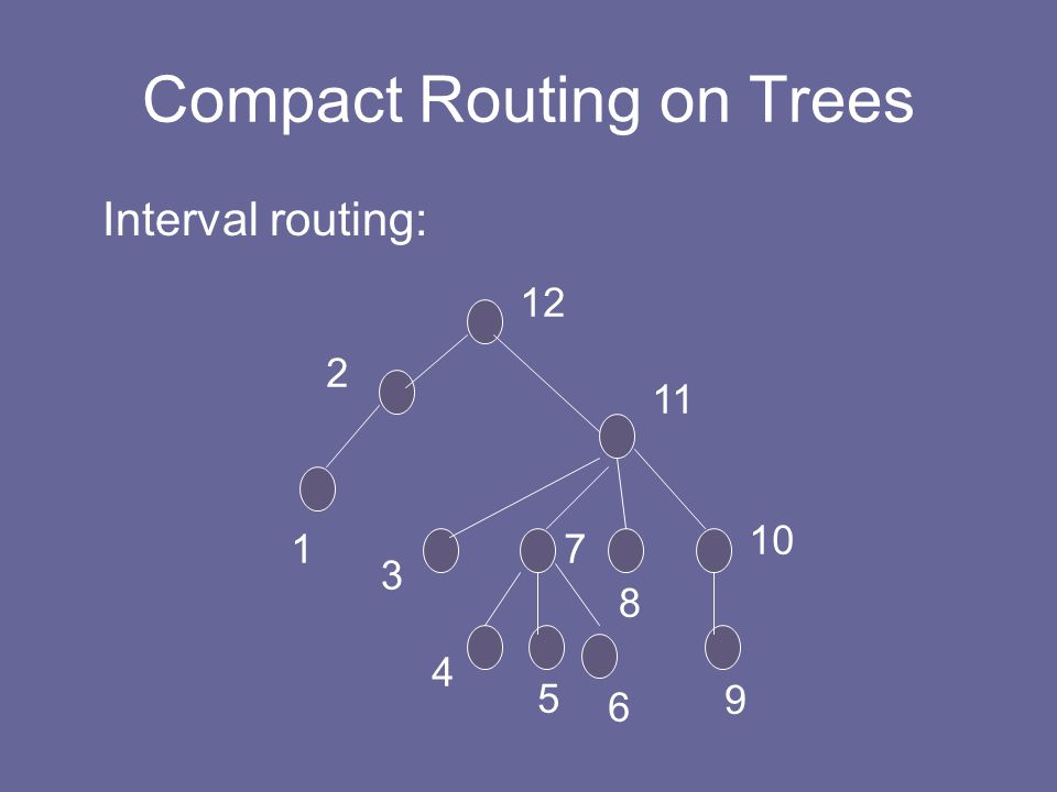 Compact Routing on Trees Interval routing: 1 2 3 4 5 6 8 7 9 10 11 12