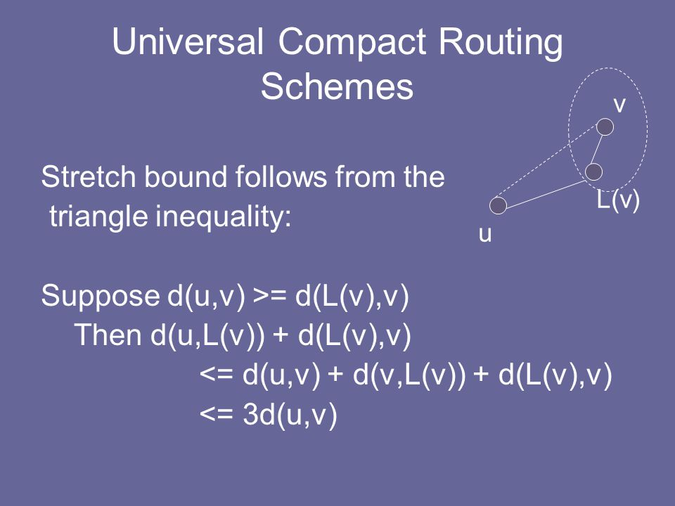 Universal Compact Routing Schemes Stretch bound follows from the triangle inequality: Suppose d(u,v) >= d(L(v),v) Then d(u,L(v)) + d(L(v),v) <= d(u,v) + d(v,L(v)) + d(L(v),v) <= 3d(u,v) u v L(v)