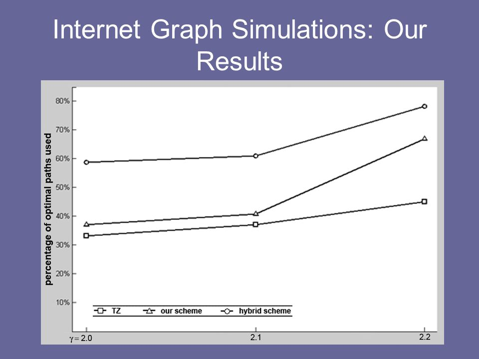 Internet Graph Simulations: Our Results