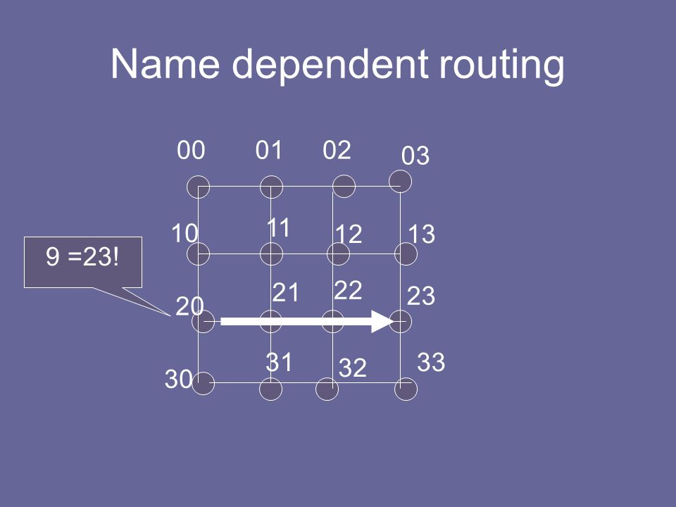 Name dependent routing 000102 03 10 11 1213 20 22 21 23 30 31 32 33 9 =23!