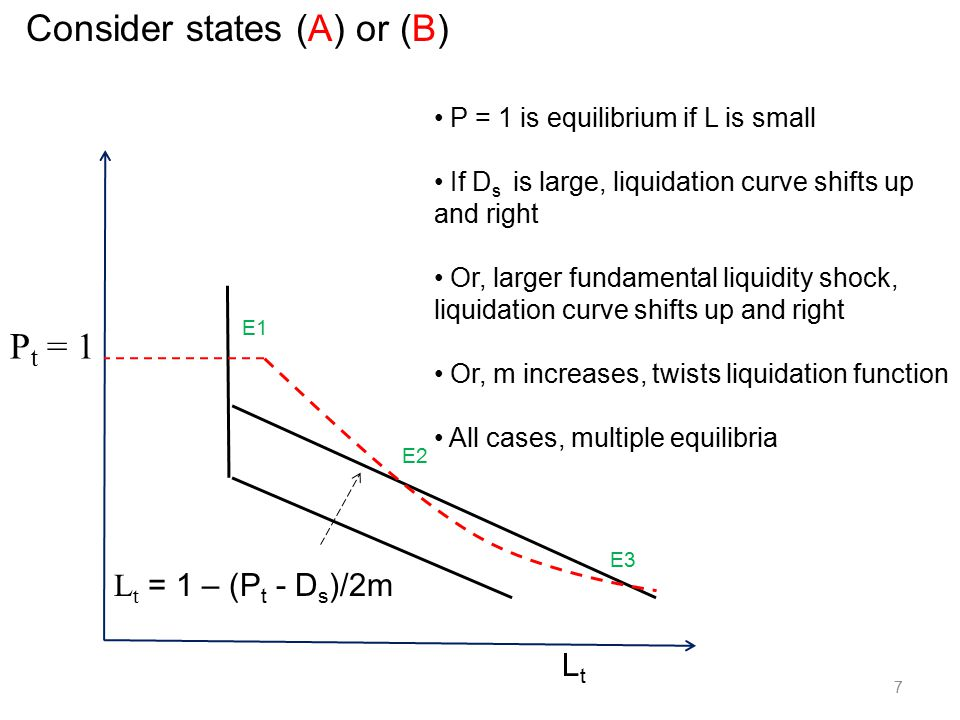 7 P t = 1 LtLt L t = 1 – (P t - D s )/2m E1 E2 E3 Consider states (A) or (B) P = 1 is equilibrium if L is small If D s is large, liquidation curve shifts up and right Or, larger fundamental liquidity shock, liquidation curve shifts up and right Or, m increases, twists liquidation function All cases, multiple equilibria