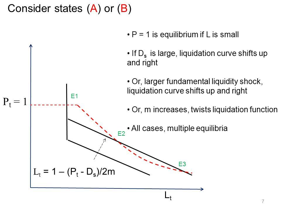 8 P t = 1 LtLt L t = 1 – (P t - d s )/2m E1 E2 E3 Policy Response: Add liquidity (increase L)