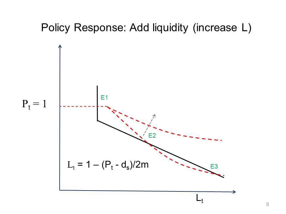 Crisis Policy LLR policy again Inject liquidity into bank in the event that both shocks hit.