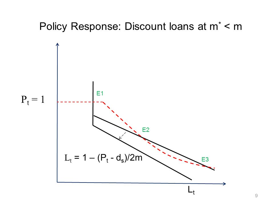 10 P t = 1 LtLt L t = 1 – (P t - d s )/2m E1 E2 E3 Policy Response: Buy distressed assets