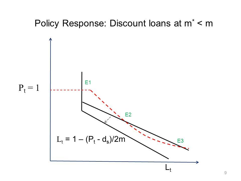 9 P t = 1 LtLt L t = 1 – (P t - d s )/2m E1 E2 E3 Policy Response: Discount loans at m * < m