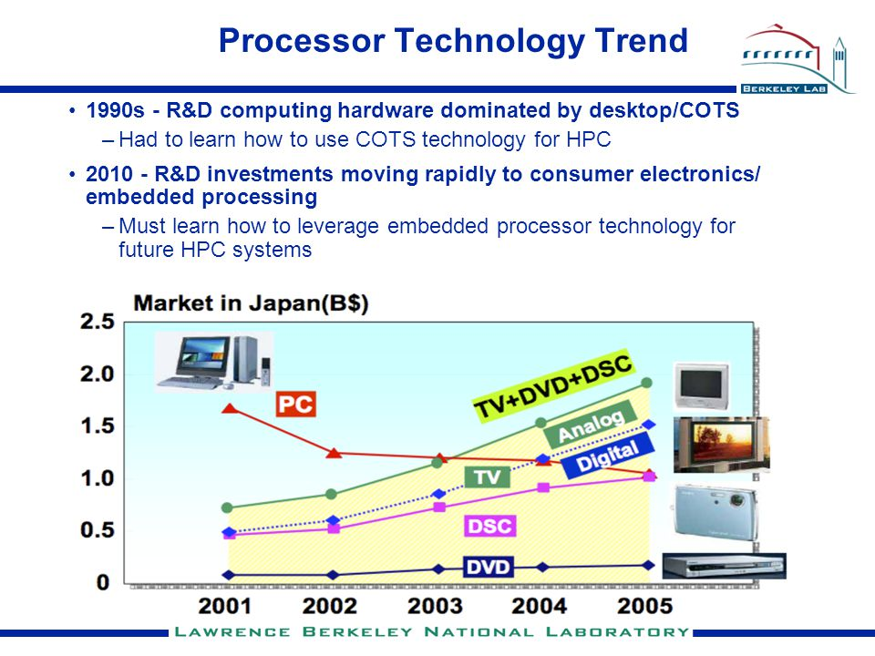 Processor Technology Trend 1990s - R&D computing hardware dominated by desktop/COTS –Had to learn how to use COTS technology for HPC 2010 - R&D investments moving rapidly to consumer electronics/ embedded processing –Must learn how to leverage embedded processor technology for future HPC systems