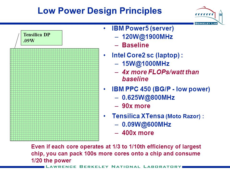 Low Power Design Principles IBM Power5 (server) –120W@1900MHz –Baseline Intel Core2 sc (laptop) : –15W@1000MHz –4x more FLOPs/watt than baseline IBM PPC 450 (BG/P - low power) –0.625W@800MHz –90x more Tensilica XTensa (Moto Razor) : –0.09W@600MHz –400x more Intel Core2 Tensilica DP.09W Power 5 Even if each core operates at 1/3 to 1/10th efficiency of largest chip, you can pack 100s more cores onto a chip and consume 1/20 the power