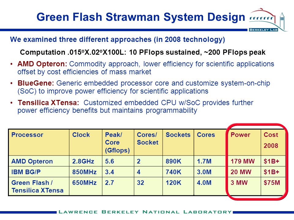 Green Flash Strawman System Design We examined three different approaches (in 2008 technology) Computation.015 o X.02 o X100L: 10 PFlops sustained, ~200 PFlops peak AMD Opteron: Commodity approach, lower efficiency for scientific applications offset by cost efficiencies of mass market BlueGene: Generic embedded processor core and customize system-on-chip (SoC) to improve power efficiency for scientific applications Tensilica XTensa: Customized embedded CPU w/SoC provides further power efficiency benefits but maintains programmability ProcessorClockPeak/ Core (Gflops) Cores/ Socket SocketsCoresPowerCost 2008 AMD Opteron2.8GHz5.62890K1.7M179 MW$1B+ IBM BG/P850MHz3.44740K3.0M20 MW$1B+ Green Flash / Tensilica XTensa 650MHz2.732120K4.0M3 MW$75M