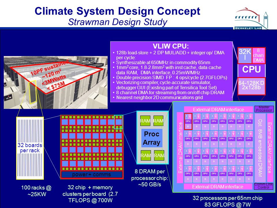 Climate System Design Concept Strawman Design Study 10PF sustained ~120 m 2 <3MWatts < $75M 32 boards per rack 100 racks @ ~25KW power + comms 32 chip