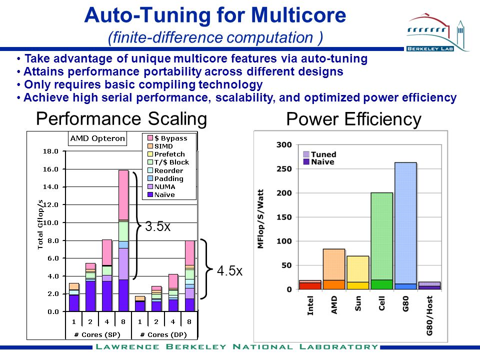 3.5x Auto-Tuning for Multicore (finite-difference computation ) 1.4x 4.4x 4.6x 2.0x 23.3x 2.3x 4.5x Power Efficiency Performance Scaling Take advantage of unique multicore features via auto-tuning Attains performance portability across different designs Only requires basic compiling technology Achieve high serial performance, scalability, and optimized power efficiency