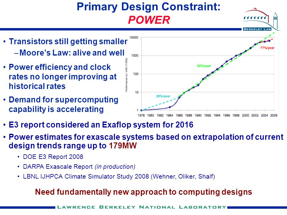 Primary Design Constraint: POWER Transistors still getting smaller –Moore's Law: alive and well Power efficiency and clock rates no longer improving at historical rates Demand for supercomputing capability is accelerating E3 report considered an Exaflop system for 2016 Power estimates for exascale systems based on extrapolation of current design trends range up to 179MW DOE E3 Report 2008 DARPA Exascale Report (in production) LBNL IJHPCA Climate Simulator Study 2008 (Wehner, Oliker, Shalf) Need fundamentally new approach to computing designs