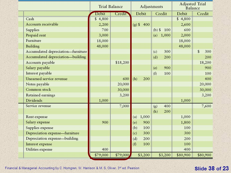 Financial & Managerial Accounting by C. Horngren, W. Harrison & M. S. Oliver, 3 rd ed. Pearson Slide 38 of 23