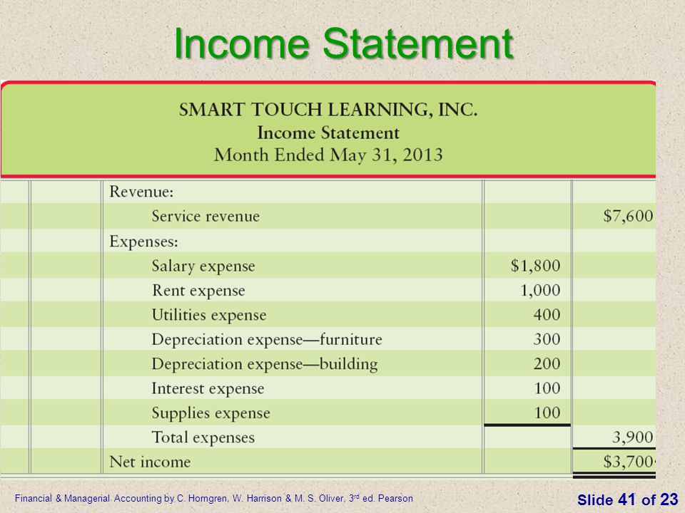 Financial & Managerial Accounting by C. Horngren, W. Harrison & M. S. Oliver, 3 rd ed. Pearson Slide 41 of 23 Income Statement