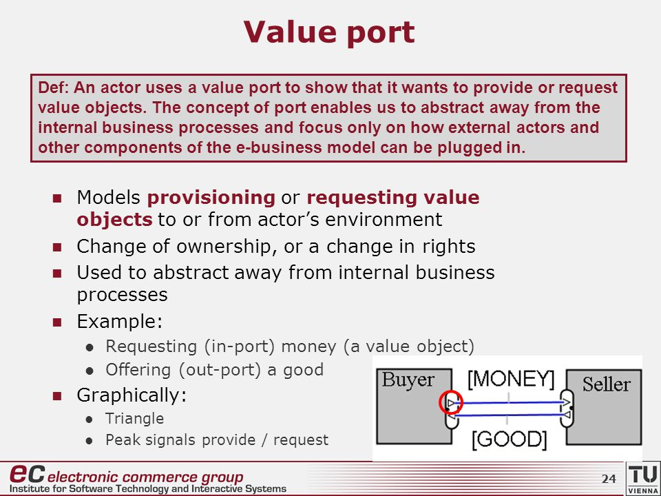 Value port Models provisioning or requesting value objects to or from actor's environment Change of ownership, or a change in rights Used to abstract away from internal business processes Example: Requesting (in-port) money (a value object) Offering (out-port) a good Graphically: Triangle Peak signals provide / request Def: An actor uses a value port to show that it wants to provide or request value objects.