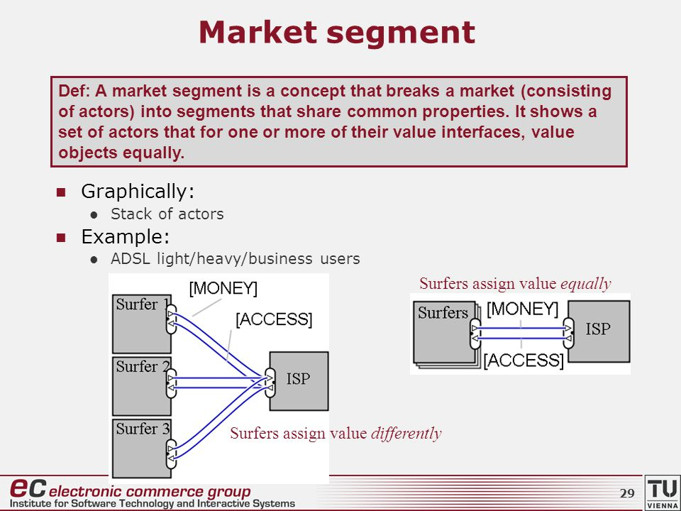 Market segment Graphically: Stack of actors Example: ADSL light/heavy/business users Surfers assign value differently Surfers assign value equally Def: A market segment is a concept that breaks a market (consisting of actors) into segments that share common properties.