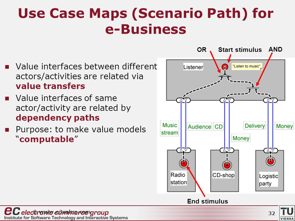 Use Case Maps (Scenario Path) for e-Business Value interfaces between different actors/activities are related via value transfers Value interfaces of same actor/activity are related by dependency paths Purpose: to make value models computable © www.e3value.com End stimulus Start stimulus OR AND 32