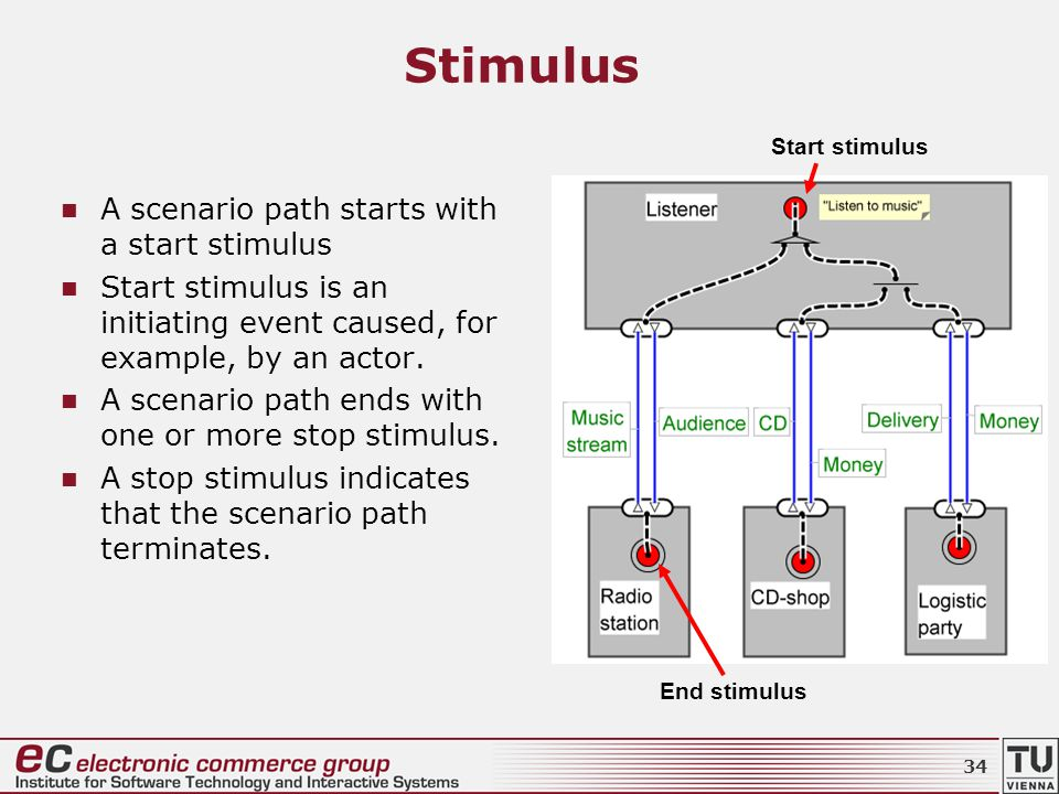 Stimulus A scenario path starts with a start stimulus Start stimulus is an initiating event caused, for example, by an actor.