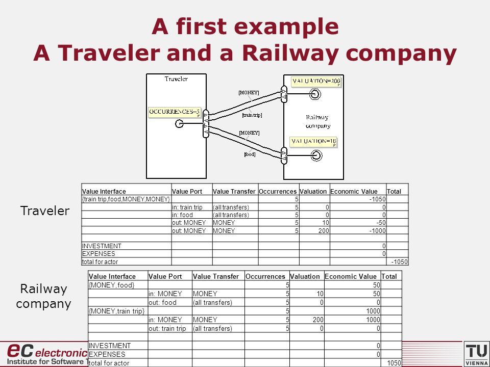 A first example A Traveler and a Railway company Value InterfaceValue PortValue TransferOccurrencesValuationEconomic ValueTotal {train trip,food,MONEY,MONEY} 5 -1050 in: train trip(all transfers)500 in: food(all transfers)500 out: MONEYMONEY510-50 out: MONEYMONEY5200-1000 INVESTMENT 0 EXPENSES 0 total for actor -1050 Value InterfaceValue PortValue TransferOccurrencesValuationEconomic ValueTotal {MONEY,food} 5 50 in: MONEYMONEY51050 out: food(all transfers)500 {MONEY,train trip} 5 1000 in: MONEYMONEY52001000 out: train trip(all transfers)500 INVESTMENT 0 EXPENSES 0 total for actor 1050 Traveler Railway company