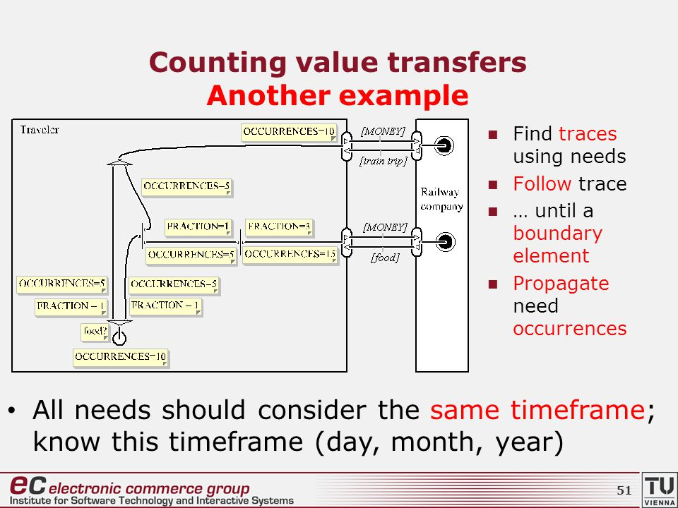 Counting value transfers Another example Find traces using needs Follow trace … until a boundary element Propagate need occurrences All needs should consider the same timeframe; know this timeframe (day, month, year) 51