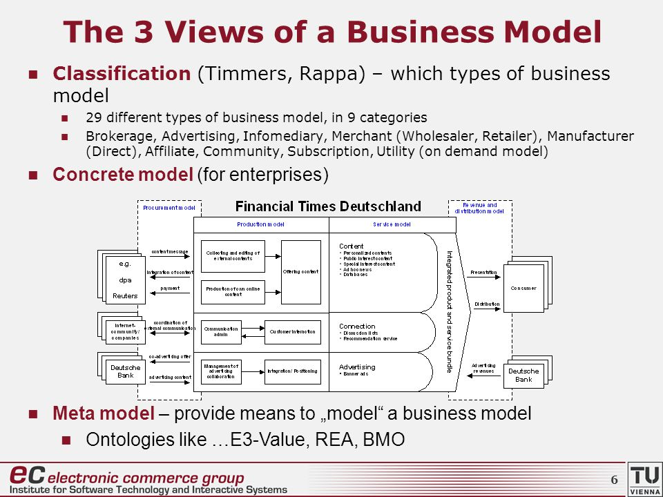 "The 3 Views of a Business Model Classification (Timmers, Rappa) – which types of business model 29 different types of business model, in 9 categories Brokerage, Advertising, Infomediary, Merchant (Wholesaler, Retailer), Manufacturer (Direct), Affiliate, Community, Subscription, Utility (on demand model) Concrete model (for enterprises) Meta model – provide means to ""model a business model Ontologies like …E3-Value, REA, BMO 6"