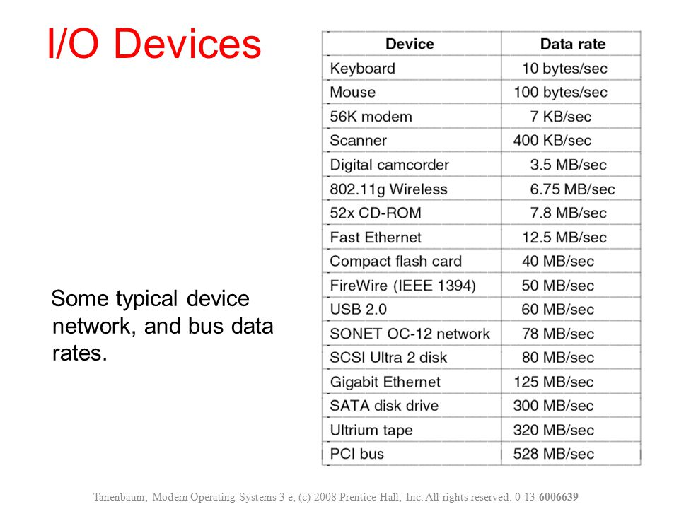Some typical device network, and bus data rates. I/O Devices Tanenbaum, Modern Operating Systems 3 e, (c) 2008 Prentice-Hall, Inc. All rights reserved
