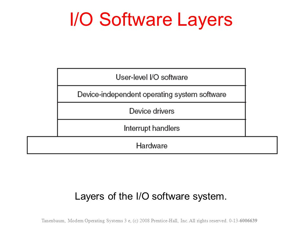 Layers of the I/O software system. I/O Software Layers Tanenbaum, Modern Operating Systems 3 e, (c) 2008 Prentice-Hall, Inc. All rights reserved. 0-13