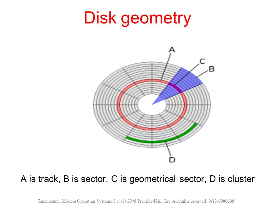 A is track, B is sector, C is geometrical sector, D is cluster Disk geometry Tanenbaum, Modern Operating Systems 3 e, (c) 2008 Prentice-Hall, Inc. All