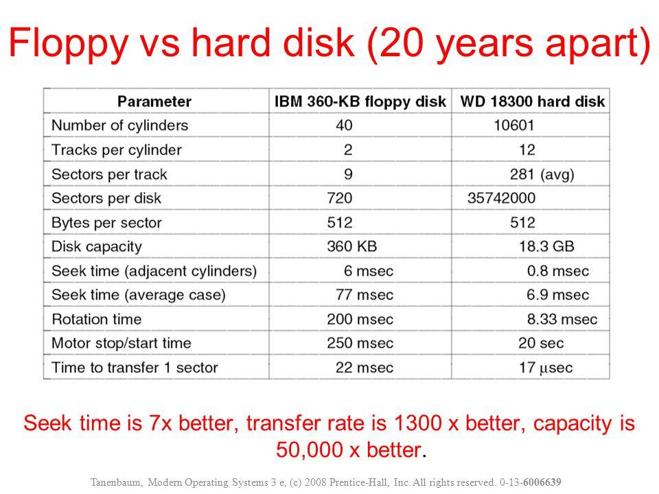 Seek time is 7x better, transfer rate is 1300 x better, capacity is 50,000 x better. Floppy vs hard disk (20 years apart) Tanenbaum, Modern Operating