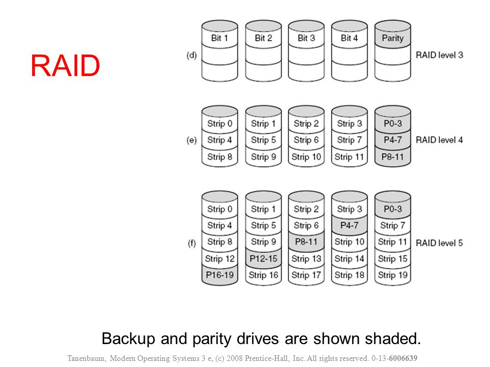 Backup and parity drives are shown shaded. RAID Tanenbaum, Modern Operating Systems 3 e, (c) 2008 Prentice-Hall, Inc. All rights reserved. 0-13-600663