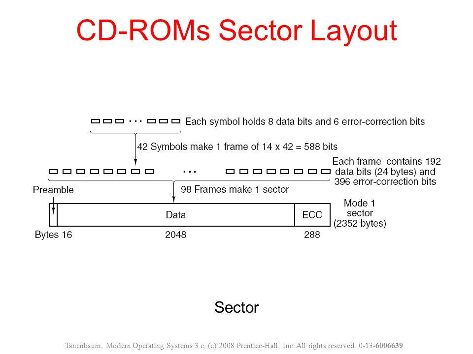 Sector CD-ROMs Sector Layout Tanenbaum, Modern Operating Systems 3 e, (c) 2008 Prentice-Hall, Inc. All rights reserved. 0-13-6006639