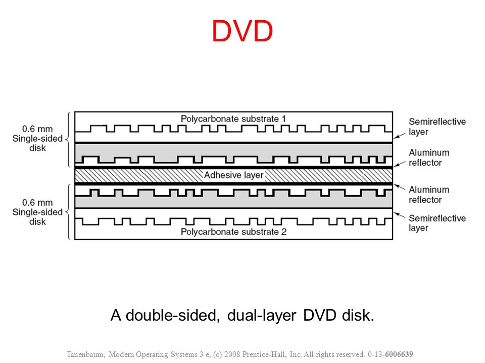 A double-sided, dual-layer DVD disk. DVD Tanenbaum, Modern Operating Systems 3 e, (c) 2008 Prentice-Hall, Inc. All rights reserved. 0-13-6006639