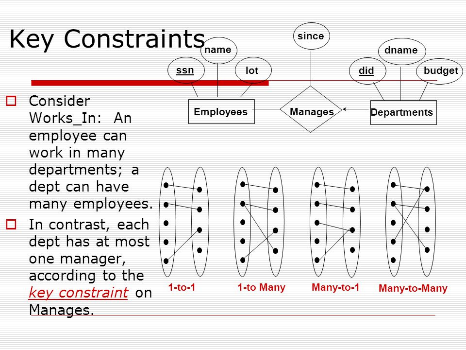Participation Constraints  Does every department have a manager.
