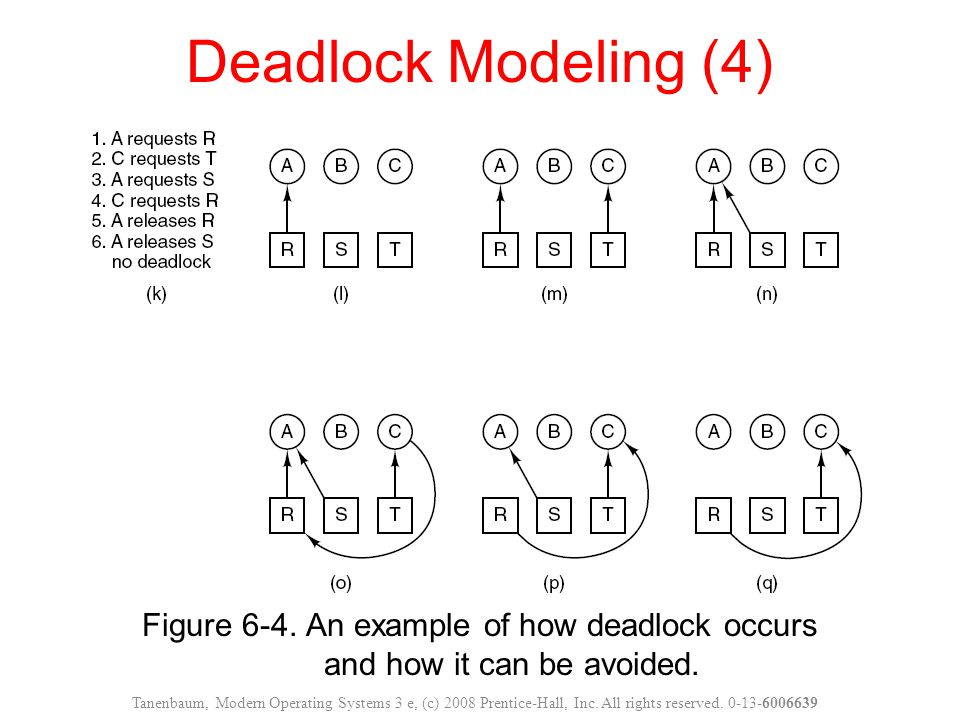 Figure 6-4. An example of how deadlock occurs and how it can be avoided. Deadlock Modeling (4) Tanenbaum, Modern Operating Systems 3 e, (c) 2008 Prent